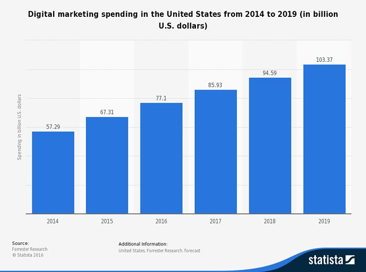 digital marketing services prices