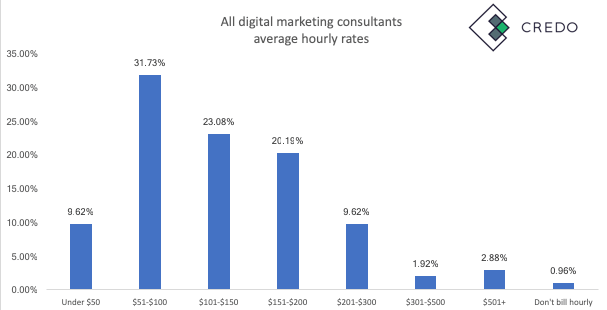 digital marketing consultant prices
