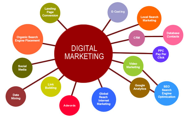 digital marketing strategist skills