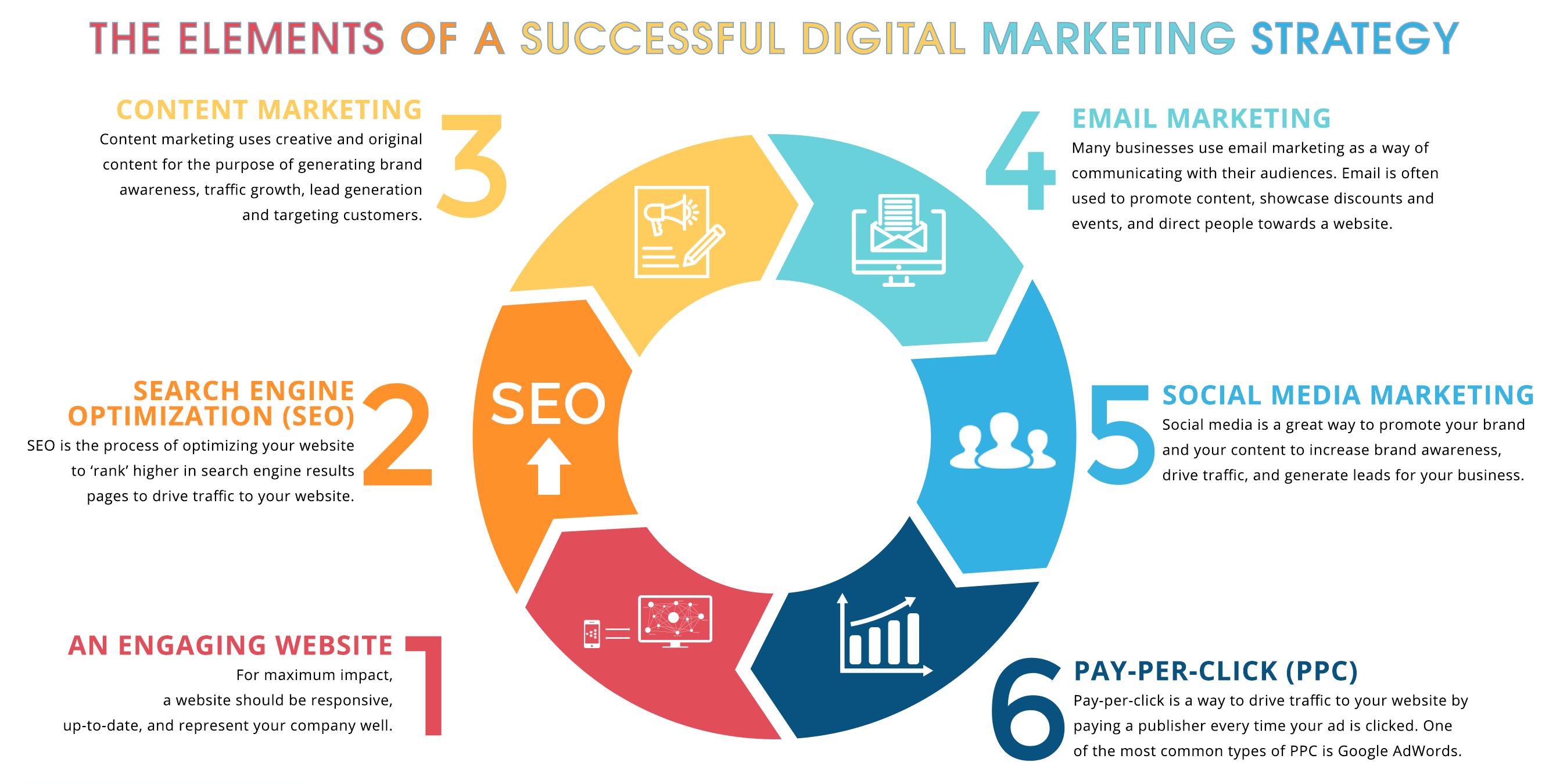 Digital Marketing Strategy Plan for 2020 | Lorenzo Gutierrez