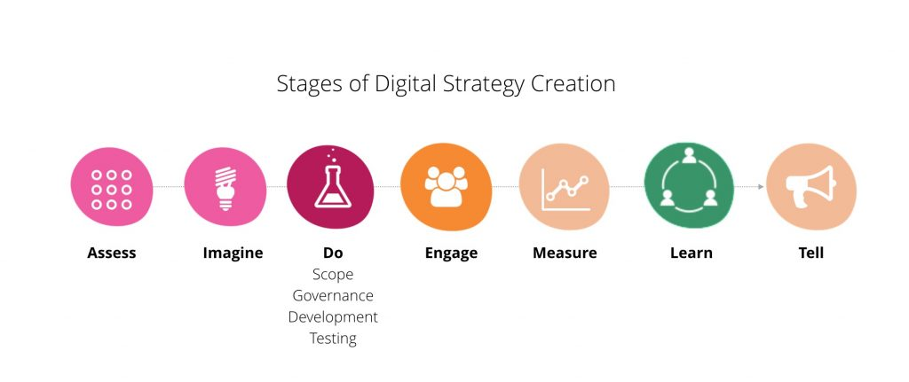 digital strategy consulting stages