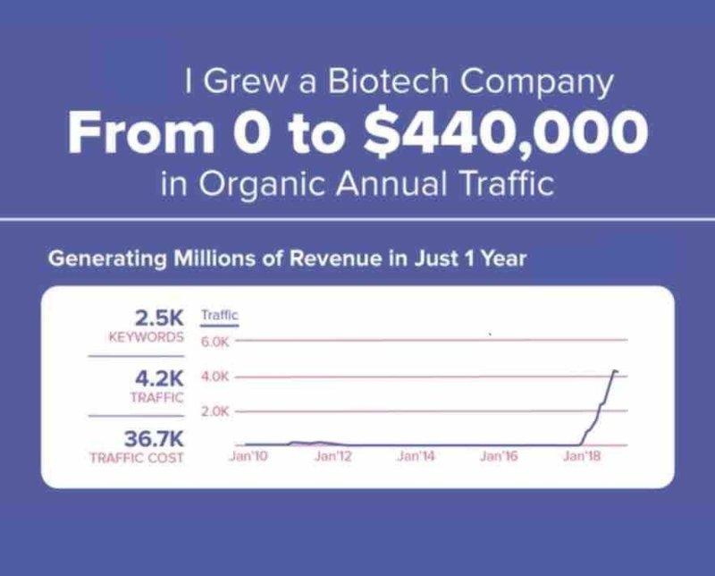 life sciences digital marketing example