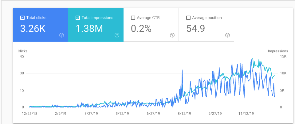 google search console traffic lorenzo gutierrez digital marketing